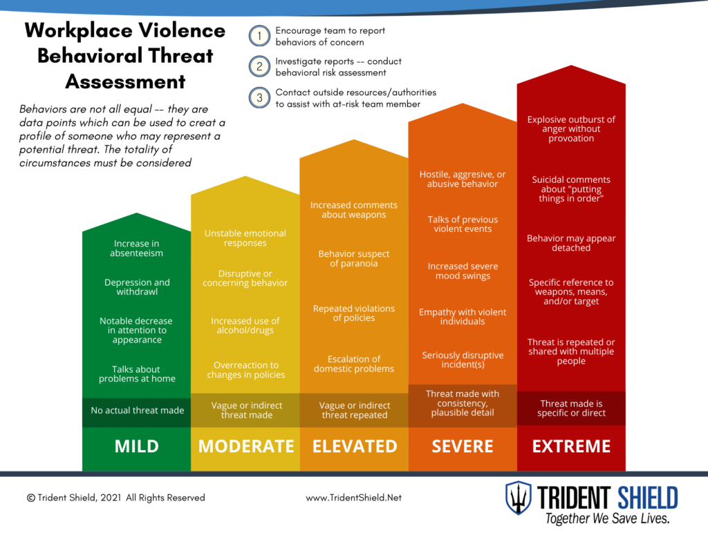 2021 Workplace Violence Behavioral Threat Assessment Chart