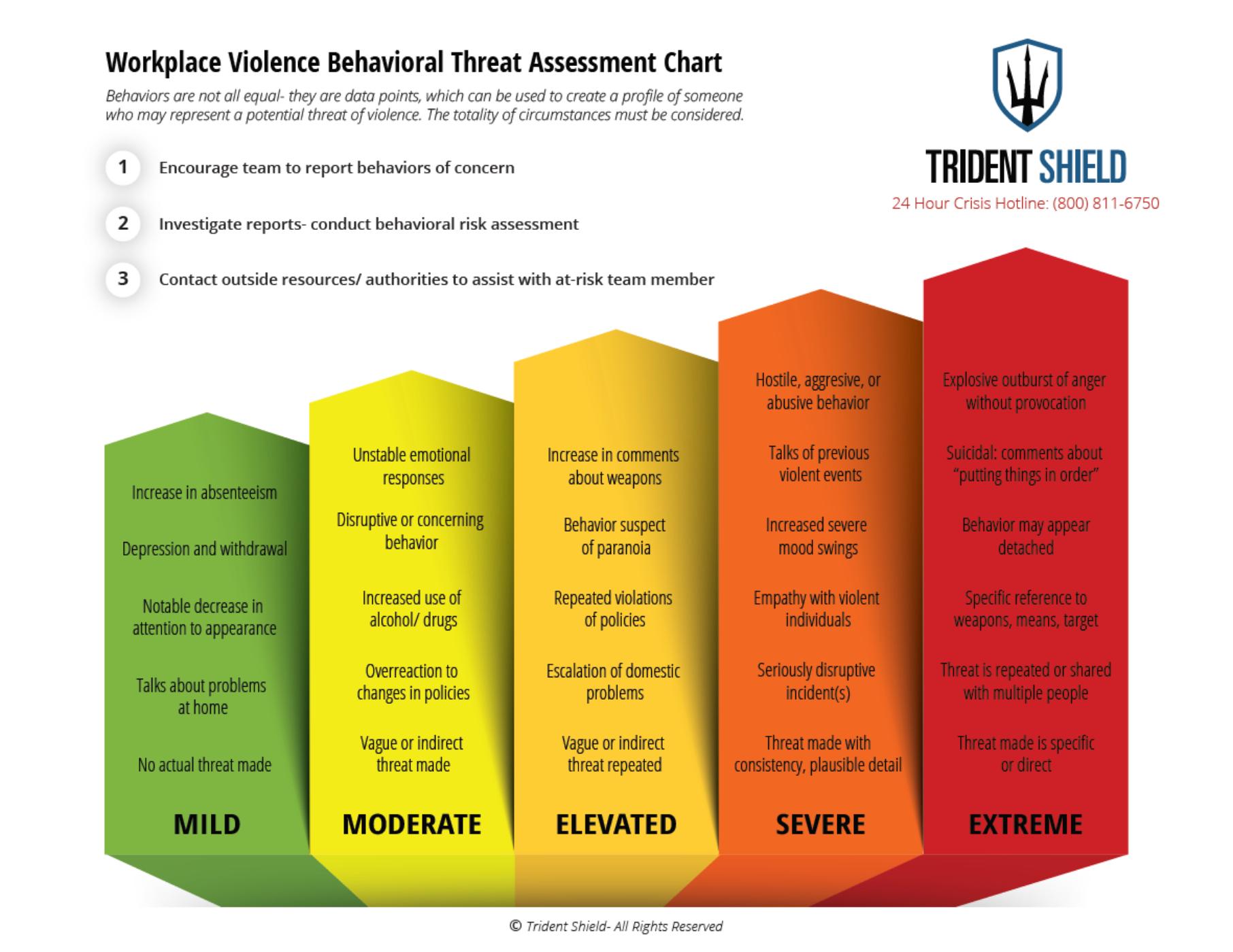 Threat Assessment Image